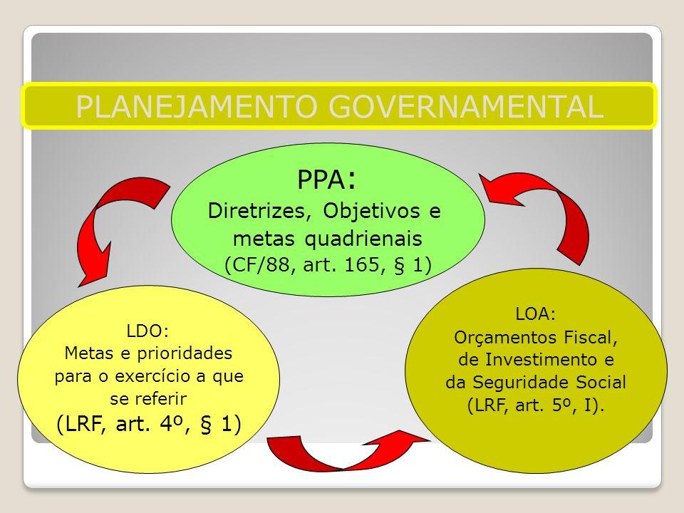 PPA : Diretrizes, Objetivos e metas quadrienais (CF/88, art. 165, § 1) LDO: Metas e prioridades para o exercício a que se referir (LRF, art. 4º, § 1)