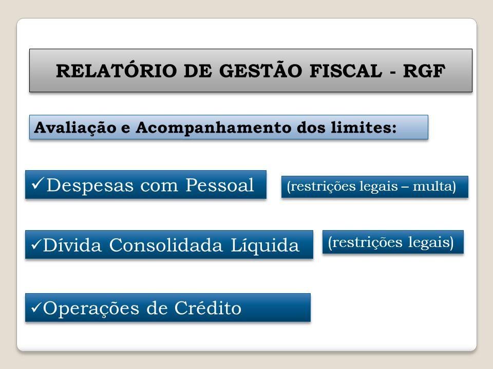 RELATÓRIO DE GESTÃO FISCAL - RGF Avaliação e Acompanhamento dos limites: Despesas com Pessoal Dívida Consolidada Líquida Operações de Crédito (restriç