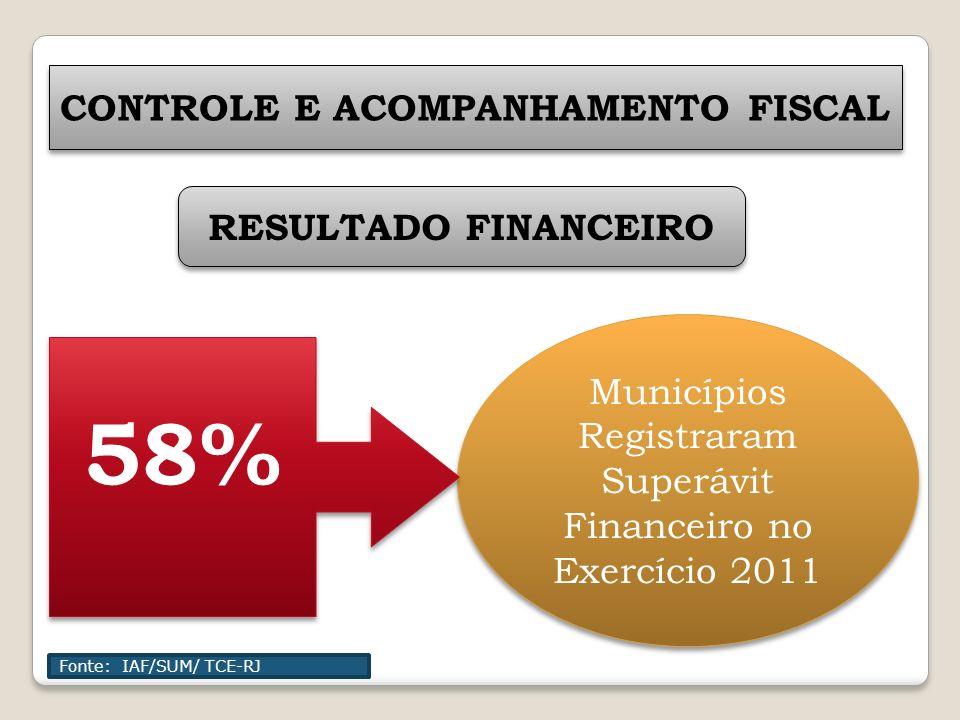 Municípios Registraram Superávit Financeiro no Exercício 2011 58% RESULTADO FINANCEIRO CONTROLE E ACOMPANHAMENTO FISCAL Fonte: IAF/SUM/ TCE-RJ