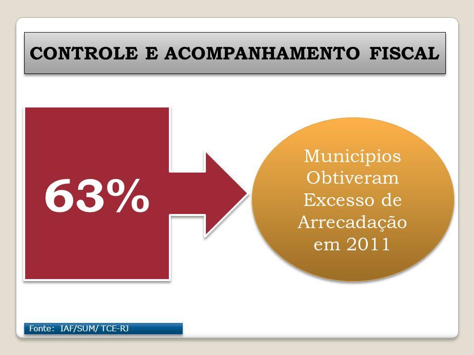 Municípios Obtiveram Excesso de Arrecadação em 2011 63% CONTROLE E ACOMPANHAMENTO FISCAL Fonte: IAF/SUM/ TCE-RJ