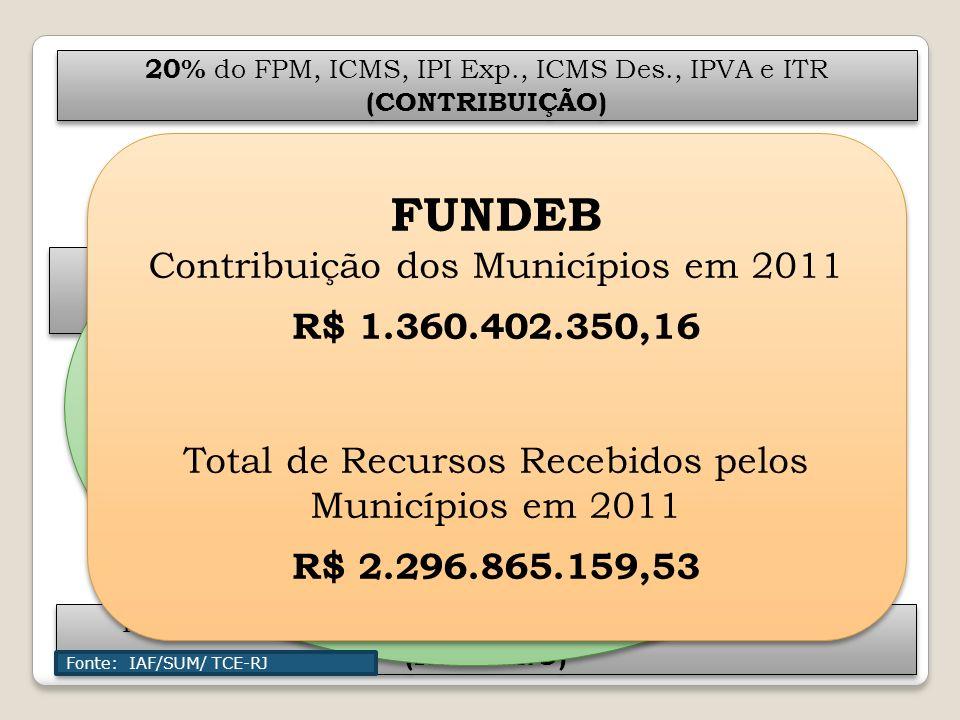 FUNDEB FUNDEB Município 20% do FPM, ICMS, IPI Exp., ICMS Des., IPVA e ITR (CONTRIBUIÇÃO) 20% do FPM, ICMS, IPI Exp., ICMS Des., IPVA e ITR (CONTRIBUIÇ