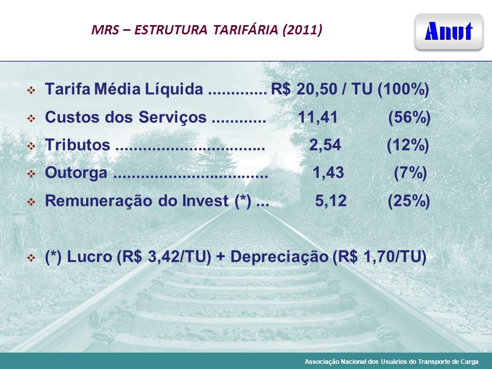 Associação Nacional dos Usuários do Transporte de Carga MRS – ESTRUTURA TARIFÁRIA (2011) Tarifa Média Líquida............. R$ 20,50 / TU (100%) Custos