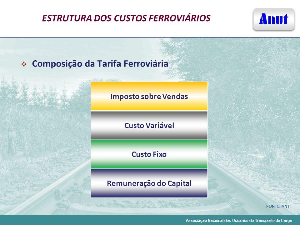Associação Nacional dos Usuários do Transporte de Carga ESTRUTURA DOS CUSTOS FERROVIÁRIOS Composição da Tarifa Ferroviária Imposto sobre Vendas Custo