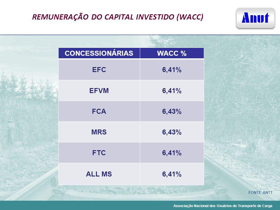 Associação Nacional dos Usuários do Transporte de Carga REMUNERAÇÃO DO CAPITAL INVESTIDO (WACC) CONCESSIONÁRIASWACC % EFC6,41% EFVM6,41% FCA6,43% MRS6
