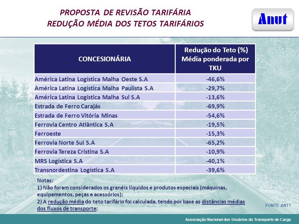 Associação Nacional dos Usuários do Transporte de Carga PROPOSTA DE REVISÃO TARIFÁRIA REDUÇÃO MÉDIA DOS TETOS TARIFÁRIOS CONCESIONÁRIA Redução do Teto