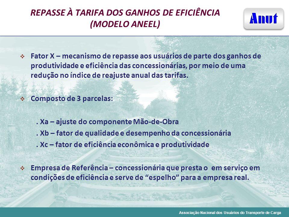 Associação Nacional dos Usuários do Transporte de Carga REPASSE À TARIFA DOS GANHOS DE EFICIÊNCIA (MODELO ANEEL) Fator X – mecanismo de repasse aos us