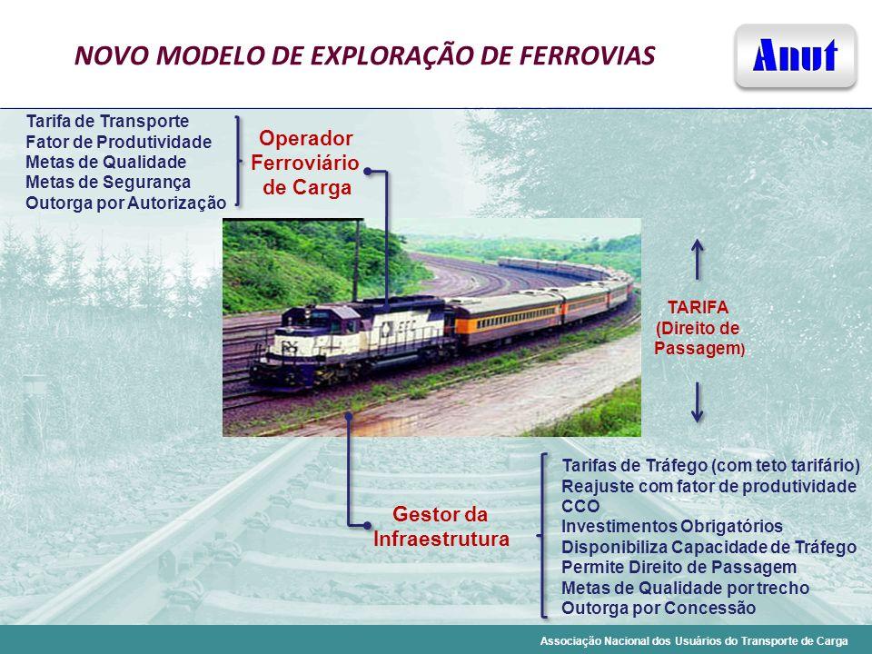 Associação Nacional dos Usuários do Transporte de Carga Tarifa de Transporte Fator de Produtividade Metas de Qualidade Metas de Segurança Outorga por