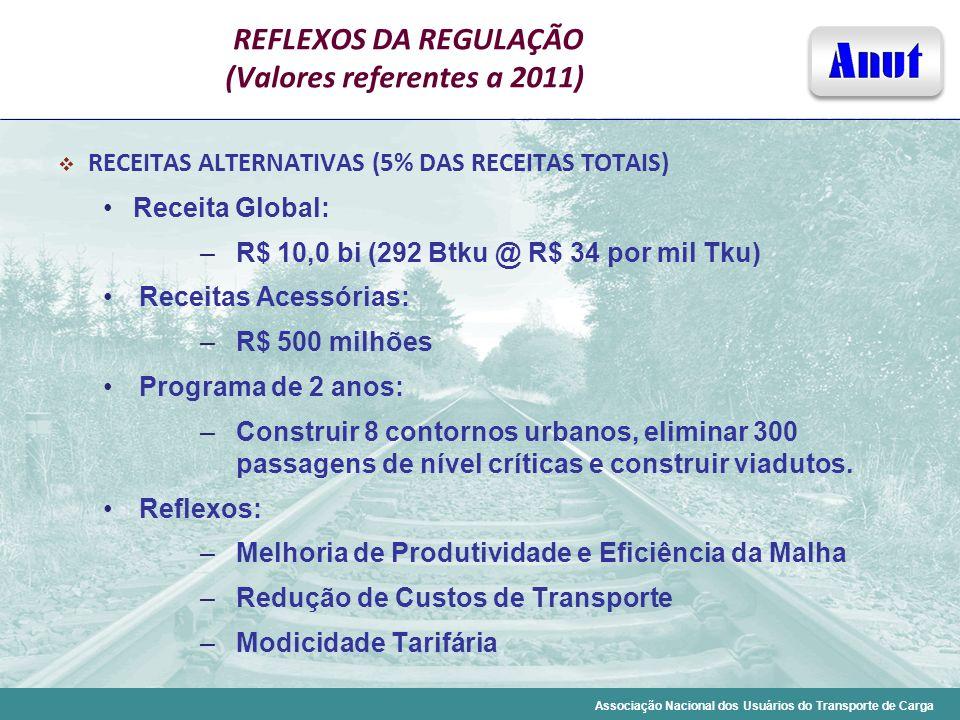 Associação Nacional dos Usuários do Transporte de Carga REFLEXOS DA REGULAÇÃO (Valores referentes a 2011) RECEITAS ALTERNATIVAS (5% DAS RECEITAS TOTAI