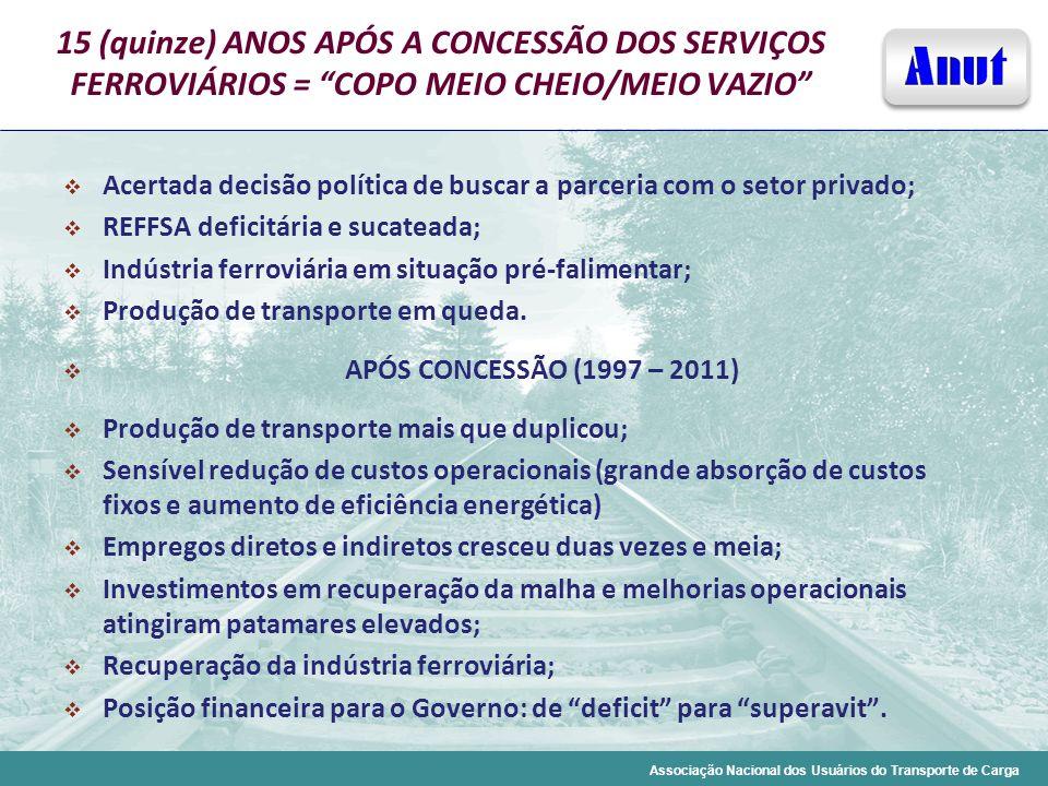 Associação Nacional dos Usuários do Transporte de Carga 15 (quinze) ANOS APÓS A CONCESSÃO DOS SERVIÇOS FERROVIÁRIOS = COPO MEIO CHEIO/MEIO VAZIO Acert