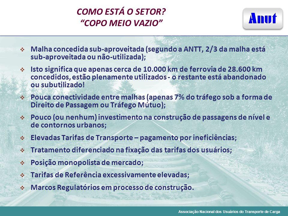 Associação Nacional dos Usuários do Transporte de Carga COMO ESTÁ O SETOR? COPO MEIO VAZIO Malha concedida sub-aproveitada (segundo a ANTT, 2/3 da mal