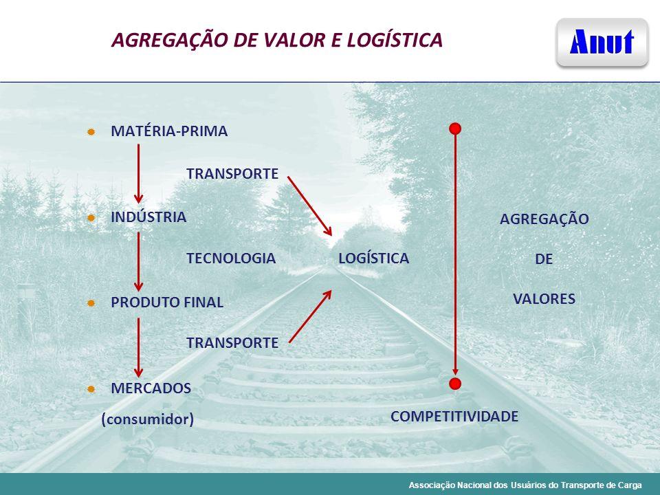 Associação Nacional dos Usuários do Transporte de Carga AGREGAÇÃO DE VALOR E LOGÍSTICA AGREGAÇÃO DE VALORES COMPETITIVIDADE TECNOLOGIALOGÍSTICA TRANSP