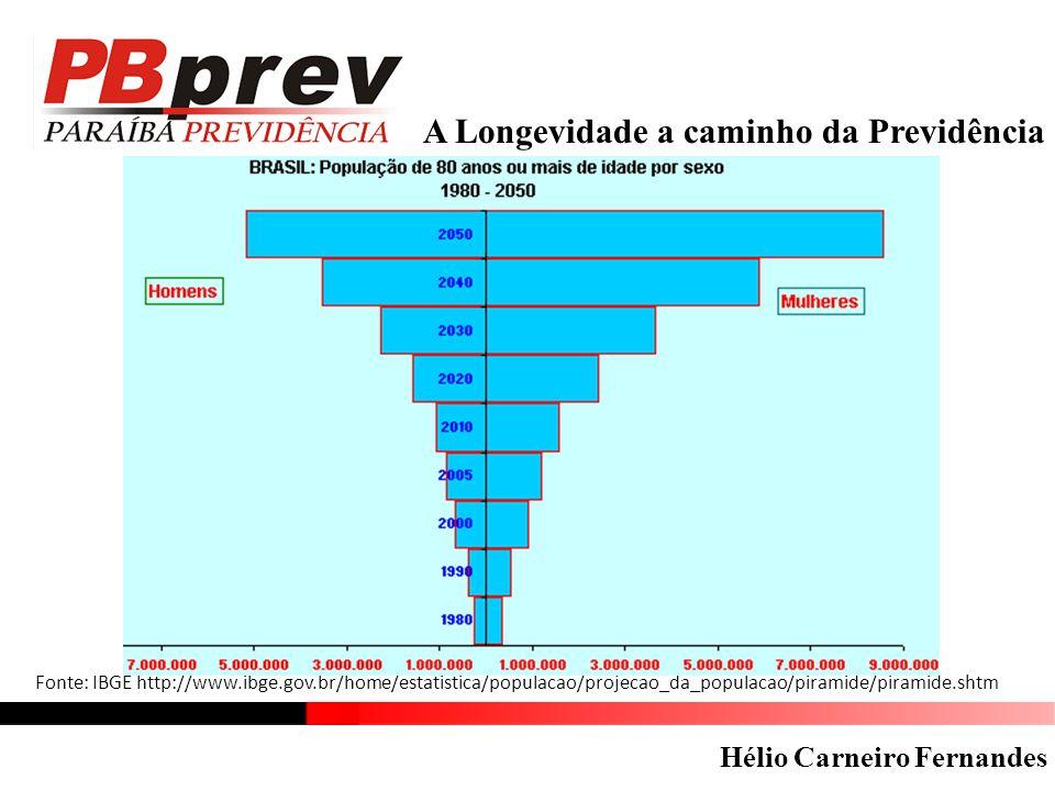 A Longevidade a caminho da Previdência Fonte: IBGE http://www.ibge.gov.br/home/estatistica/populacao/projecao_da_populacao/piramide/piramide.shtm Hélio Carneiro Fernandes