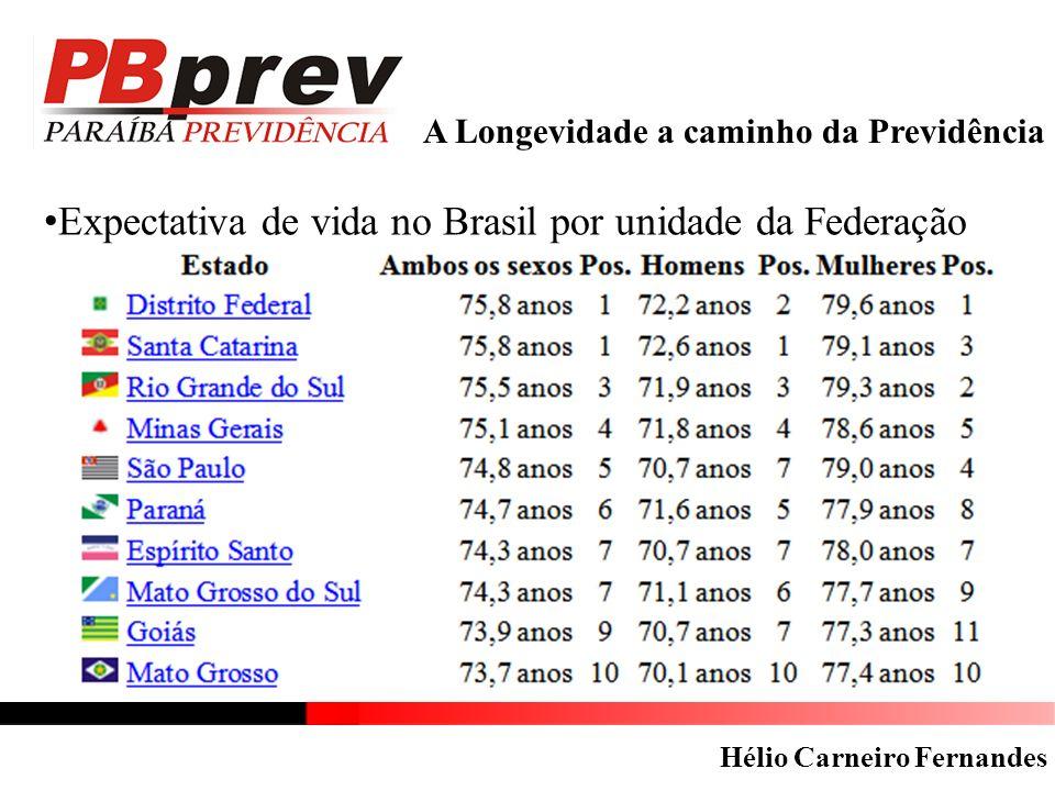 A Longevidade a caminho da Previdência Expectativa de vida no Brasil por unidade da Federação Hélio Carneiro Fernandes