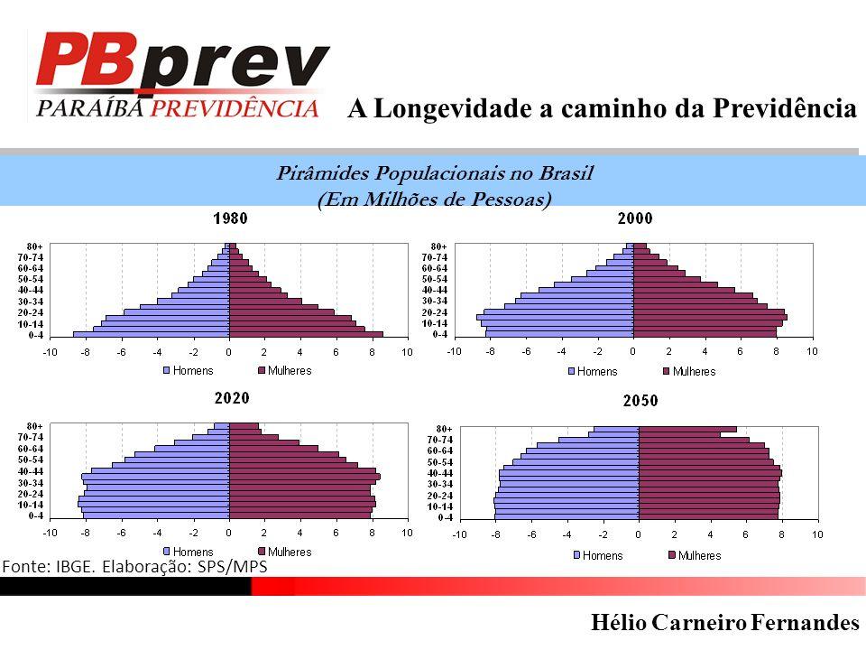 A Longevidade a caminho da Previdência Pirâmides Populacionais no Brasil (Em Milhões de Pessoas) Pirâmides Populacionais no Brasil (Em Milhões de Pessoas) Fonte: IBGE.