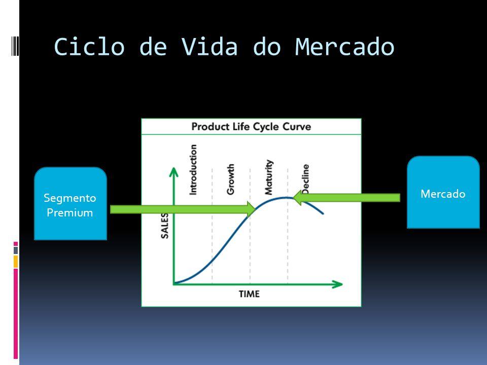 Ciclo de Vida do Mercado Segmento Premium Mercado
