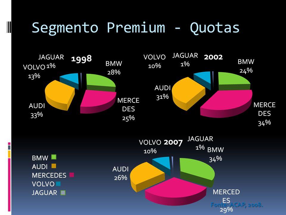 Segmento Premium - Quotas Fonte: ACAP, 2008. BMW AUDI MERCEDES VOLVO JAGUAR