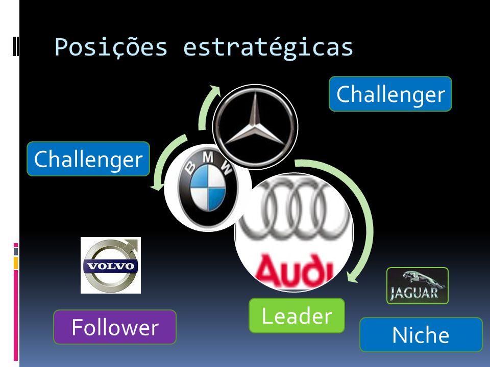 Posições estratégicas Leader Challenger Follower Niche