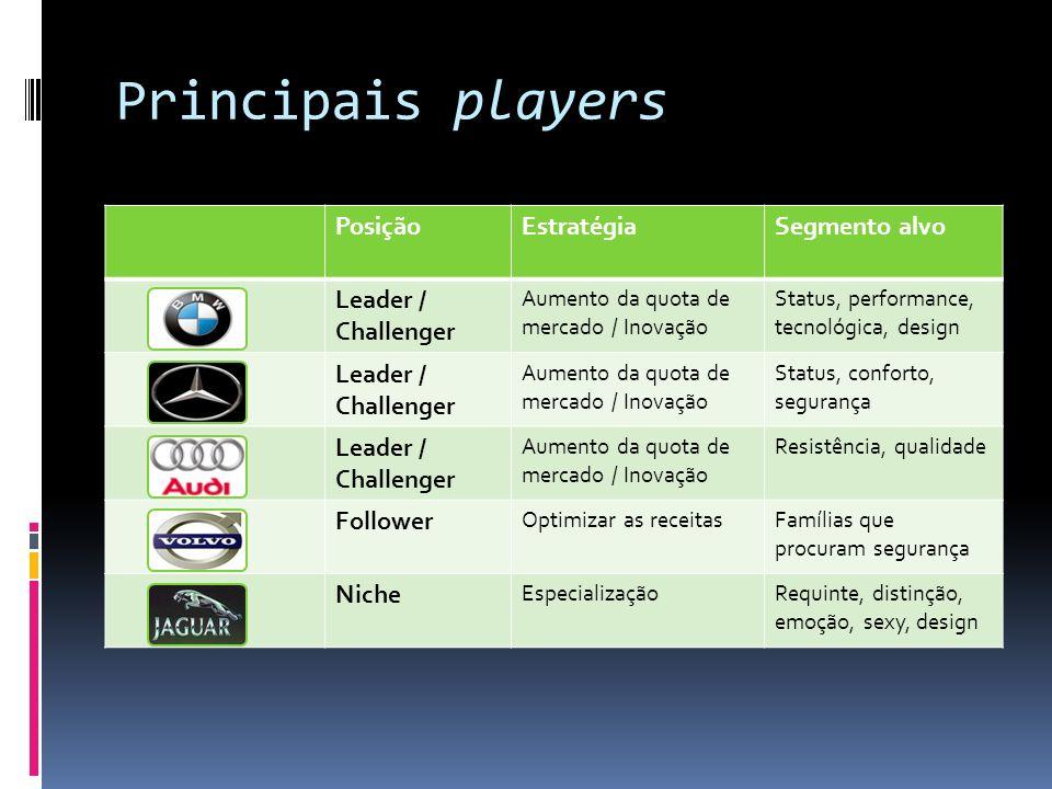 Principais players PosiçãoEstratégiaSegmento alvo Leader / Challenger Aumento da quota de mercado / Inovação Status, performance, tecnológica, design