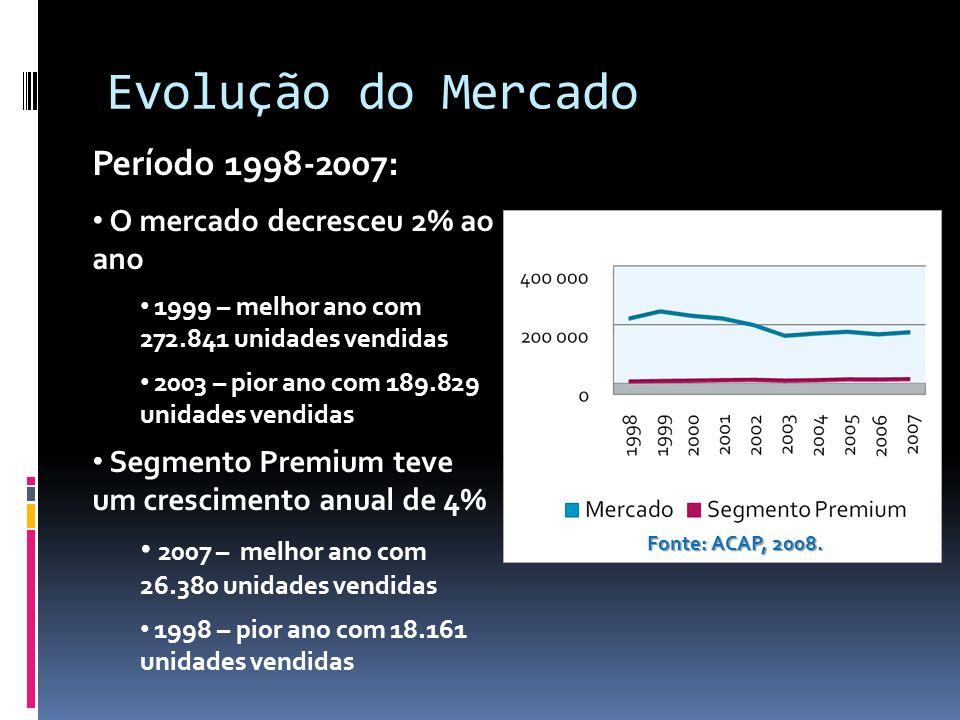 Evolução do Mercado Fonte: ACAP, 2008. Período 1998-2007: O mercado decresceu 2% ao ano 1999 – melhor ano com 272.841 unidades vendidas 2003 – pior an
