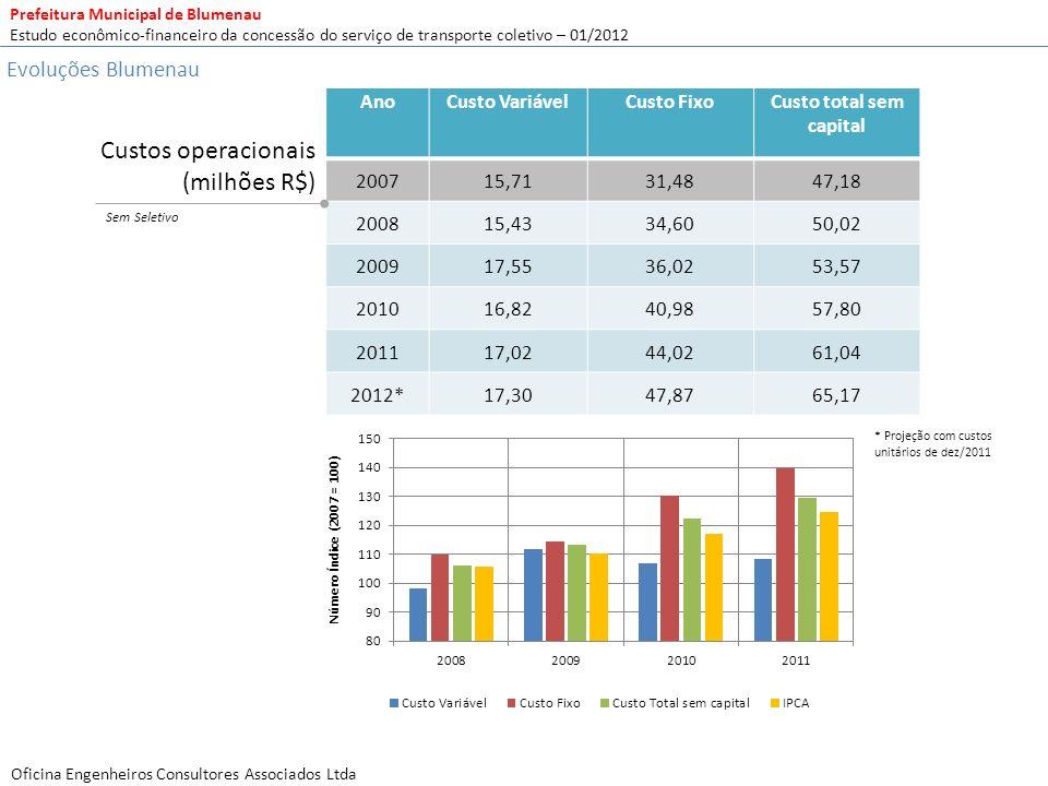 Prefeitura Municipal de Blumenau Estudo econômico-financeiro da concessão do serviço de transporte coletivo – 01/2012 Oficina Engenheiros Consultores