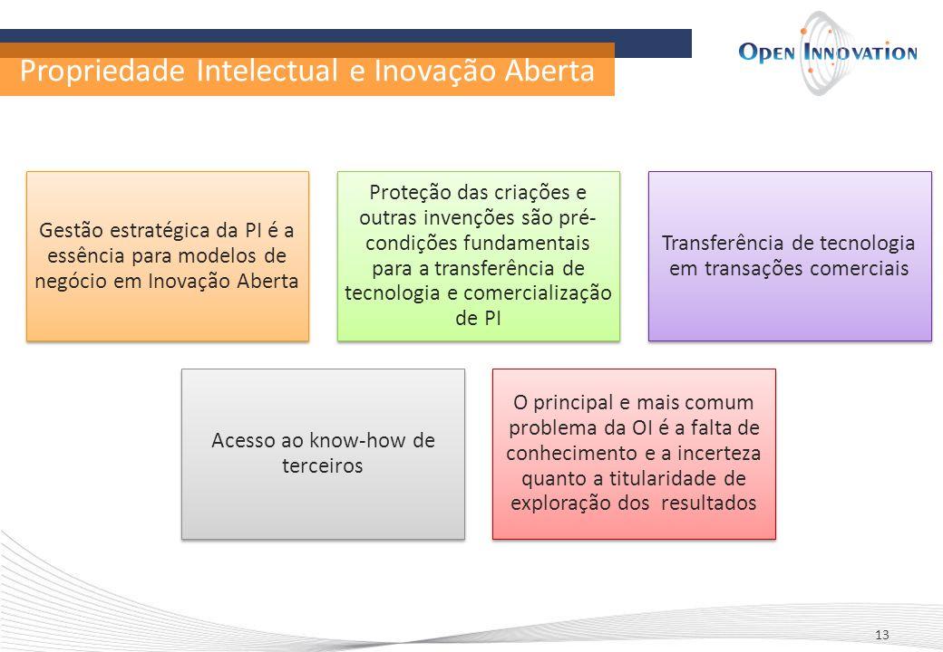 Propriedade Intelectual e Inovação Aberta 13 Gestão estratégica da PI é a essência para modelos de negócio em Inovação Aberta Proteção das criações e