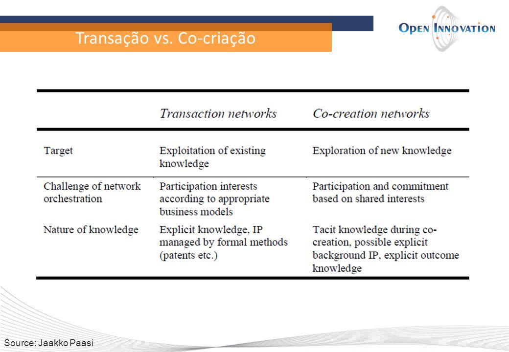 Transação vs. Co-criação Source: Jaakko Paasi