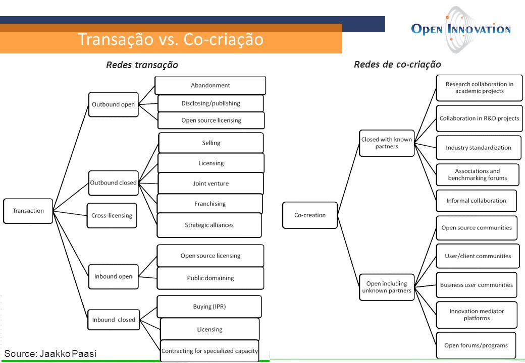 Transação vs. Co-criação Redes transação Redes de co-criação Source: Jaakko Paasi