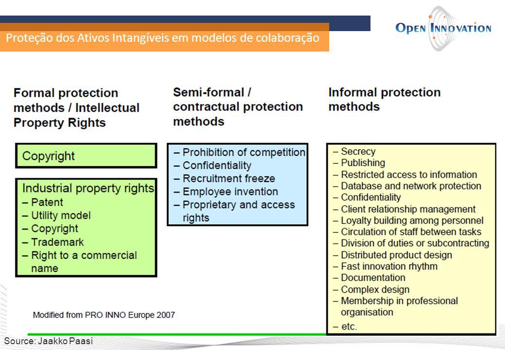 Proteção dos Ativos Intangíveis em modelos de colaboração Source: Jaakko Paasi