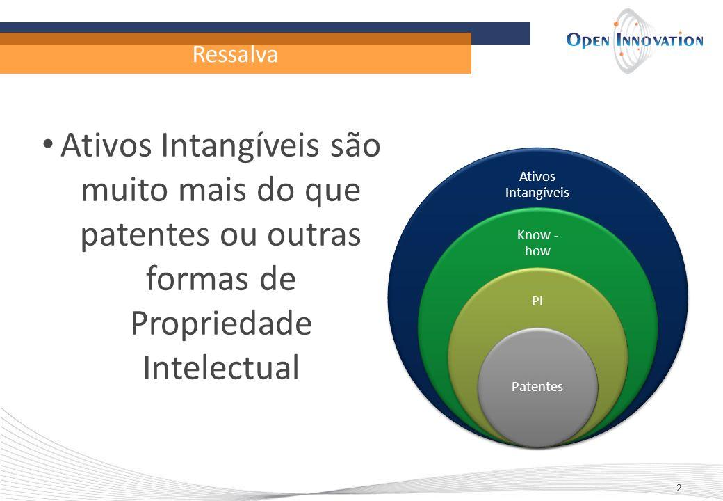 Ressalva 2 Ativos Intangíveis Know - how PI Patentes Ativos Intangíveis são muito mais do que patentes ou outras formas de Propriedade Intelectual