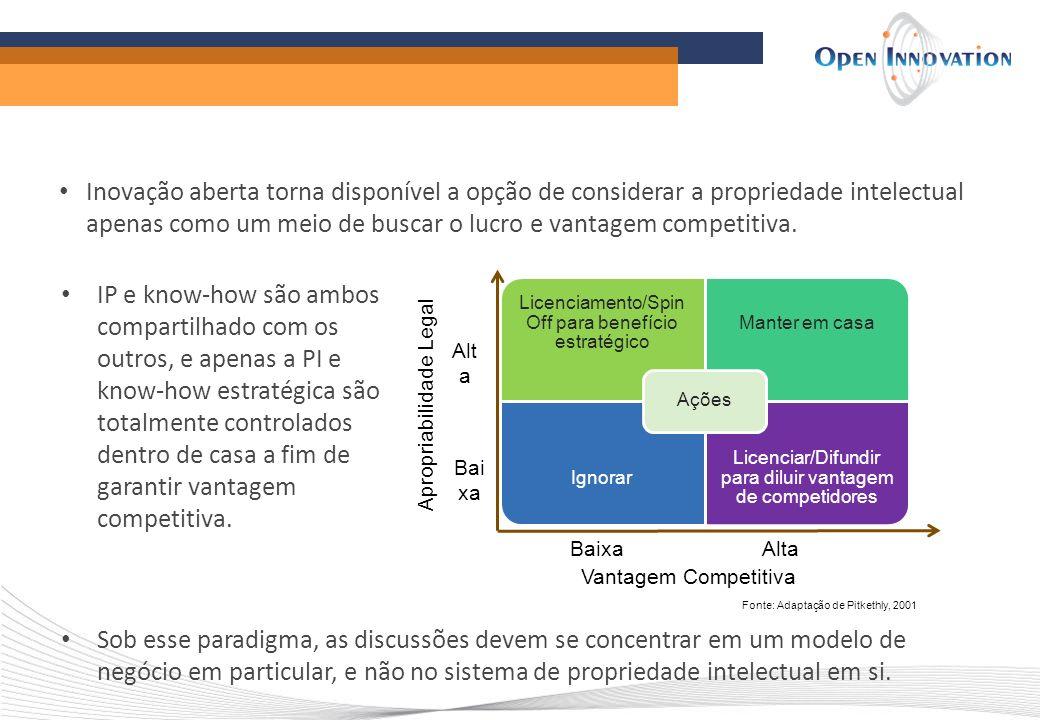 Inovação aberta torna disponível a opção de considerar a propriedade intelectual apenas como um meio de buscar o lucro e vantagem competitiva.