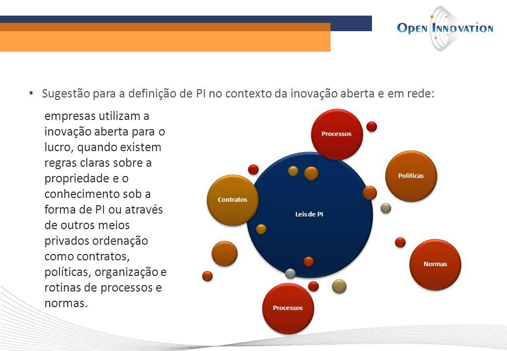 Sugestão para a definição de PI no contexto da inovação aberta e em rede: Leis de PI ContratosPolíticasNormasProcessos empresas utilizam a inovação ab