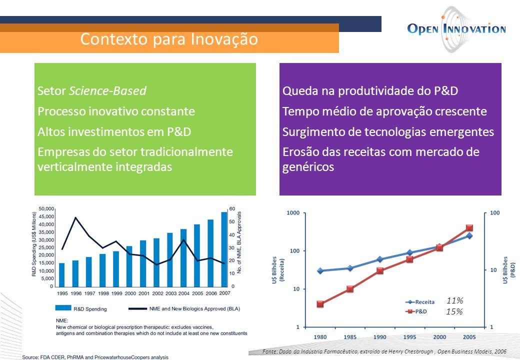 Contexto para Inovação Setor Science-Based Processo inovativo constante Altos investimentos em P&D Empresas do setor tradicionalmente verticalmente in