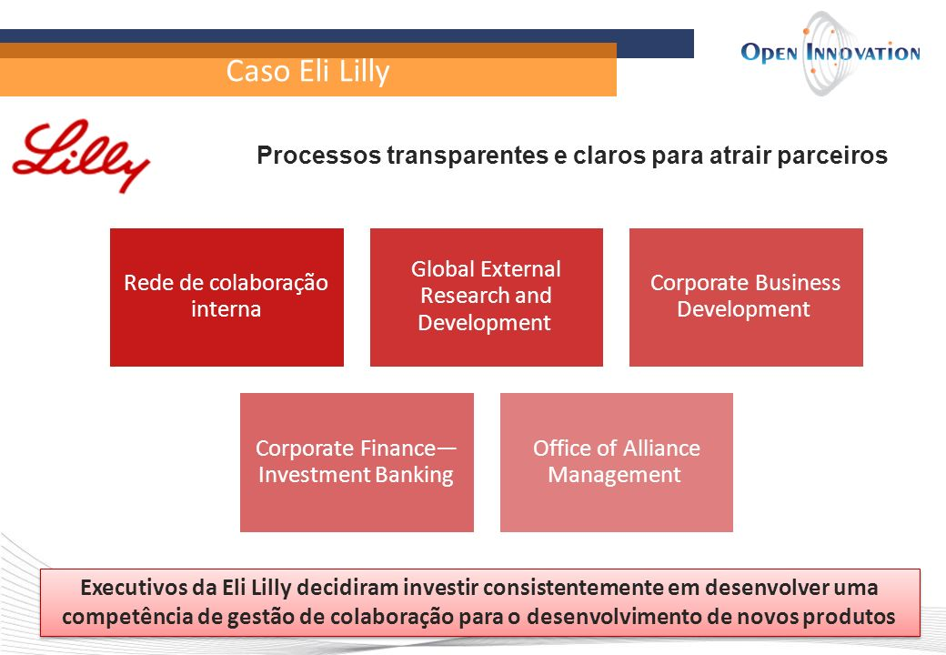 Caso Eli Lilly Rede de colaboração interna Global External Research and Development Corporate Business Development Corporate Finance Investment Bankin