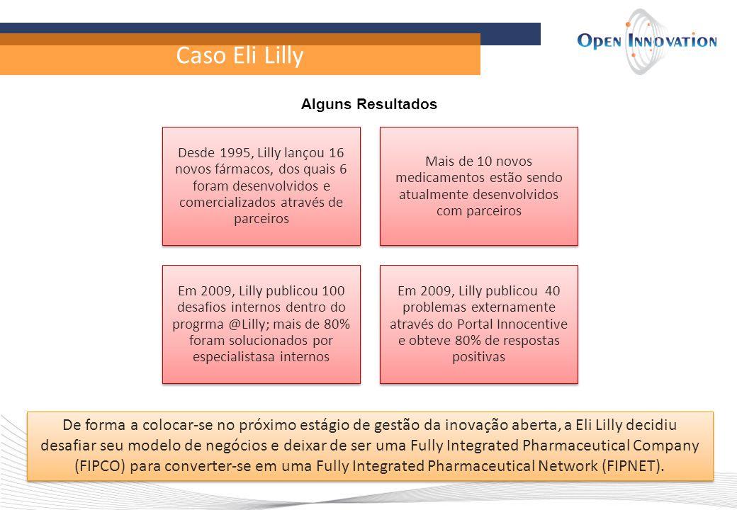 Caso Eli Lilly Alguns Resultados Desde 1995, Lilly lançou 16 novos fármacos, dos quais 6 foram desenvolvidos e comercializados através de parceiros Ma