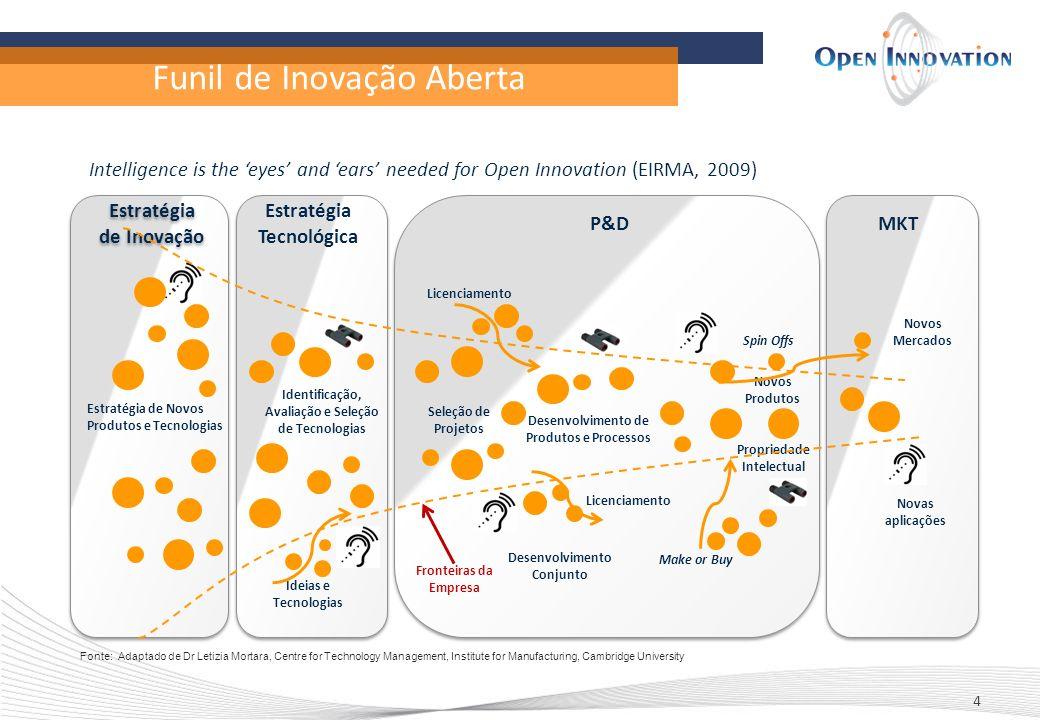 Funil de Inovação Aberta 4 Spin Offs Estratégia de Novos Produtos e Tecnologias Identificação, Avaliação e Seleção de Tecnologias Seleção de Projetos