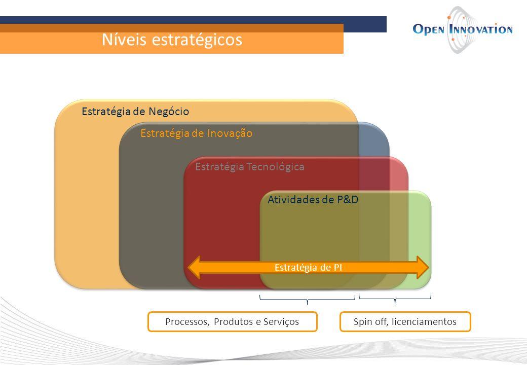 Níveis estratégicos Estratégia de Negócio Estratégia de Inovação Estratégia Tecnológica Atividades de P&D Spin off, licenciamentosProcessos, Produtos e Serviços Estratégia de PI