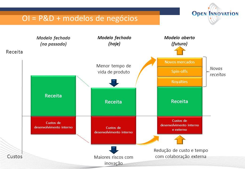 OI = P&D + modelos de negócios Receita Custos Custos de desenvolvimento interno Receita Modelo fechado (no passado) Custos de desenvolvimento interno