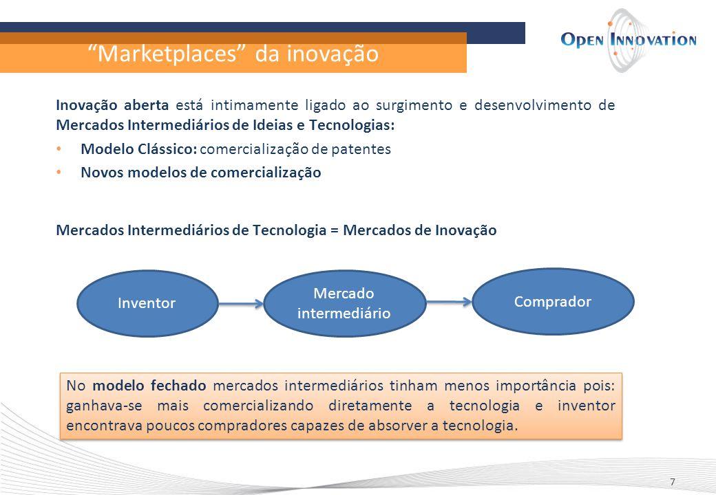 Marketplaces da inovação 7 Inovação aberta está intimamente ligado ao surgimento e desenvolvimento de Mercados Intermediários de Ideias e Tecnologias: