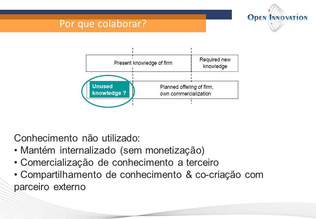 Por que colaborar? Conhecimento não utilizado: Mantém internalizado (sem monetização) Comercialização de conhecimento a terceiro Compartilhamento de c