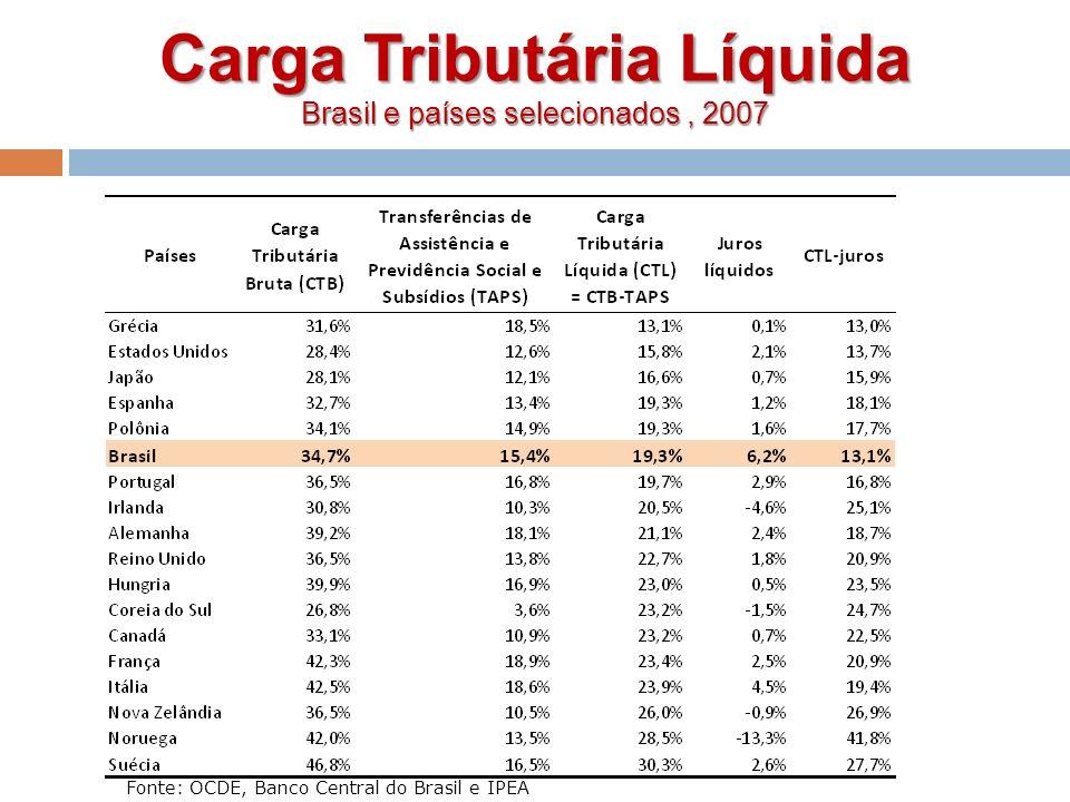 Fonte: OCDE, Banco Central do Brasil e IPEA Carga Tributária Líquida Brasil e países selecionados, 2007