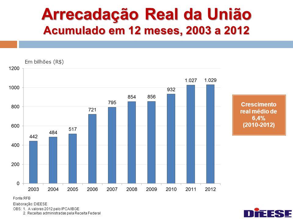 Arrecadação Real da União Acumulado em 12 meses, 2003 a 2012 Fonte:RFB Elaboração: DIEESE OBS: 1. A valores 2012 pelo IPCA/IBGE 2. Receitas administra
