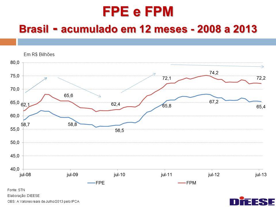 FPE e FPM Brasil - acumulado em 12 meses - 2008 a 2013 Em R$ Bilhões Fonte: STN Elaboração: DIEESE OBS: A Valores reais de Julho/2013 pelo IPCA