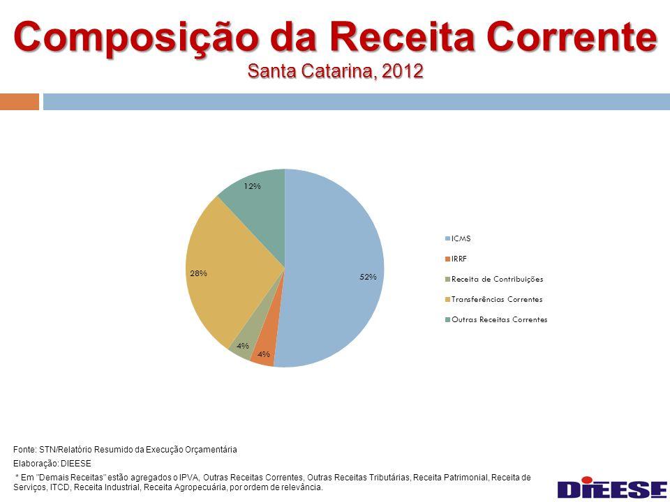 Composição da Receita Corrente Santa Catarina, 2012 Fonte: STN/Relatório Resumido da Execução Orçamentária Elaboração: DIEESE * Em