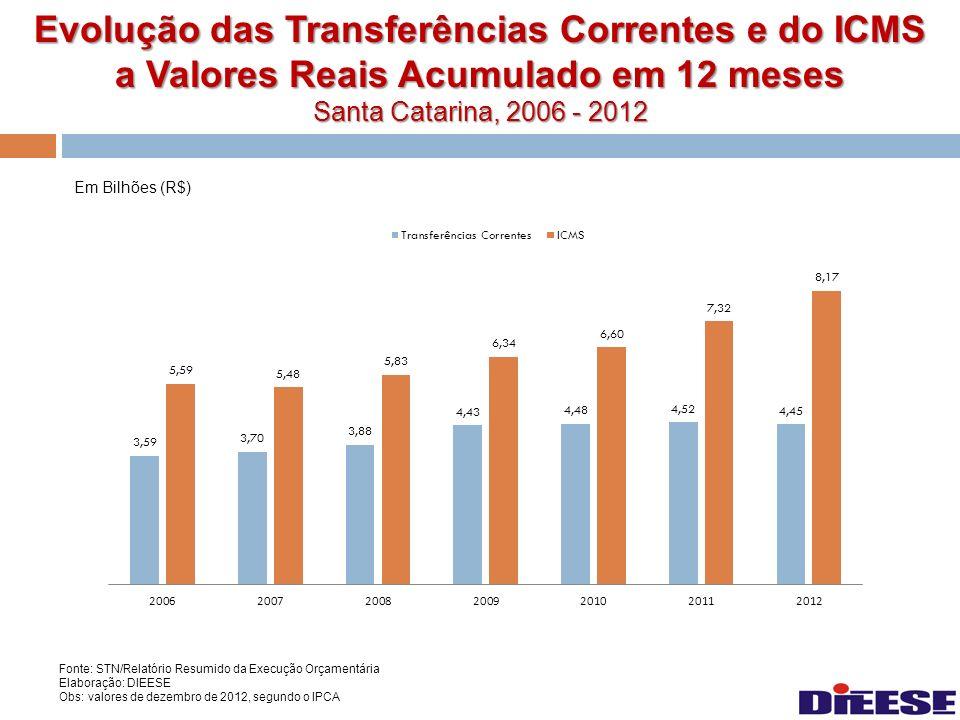 Evolução das Transferências Correntes e do ICMS a Valores Reais Acumulado em 12 meses Santa Catarina, 2006 - 2012 Em Bilhões (R$) Fonte: STN/Relatório