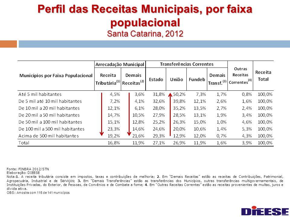 Perfil das Receitas Municipais, por faixa populacional Santa Catarina, 2012 Fonte: FINBRA 2012/STN Elaboração: DIEESE Nota:1. A receita tributária con