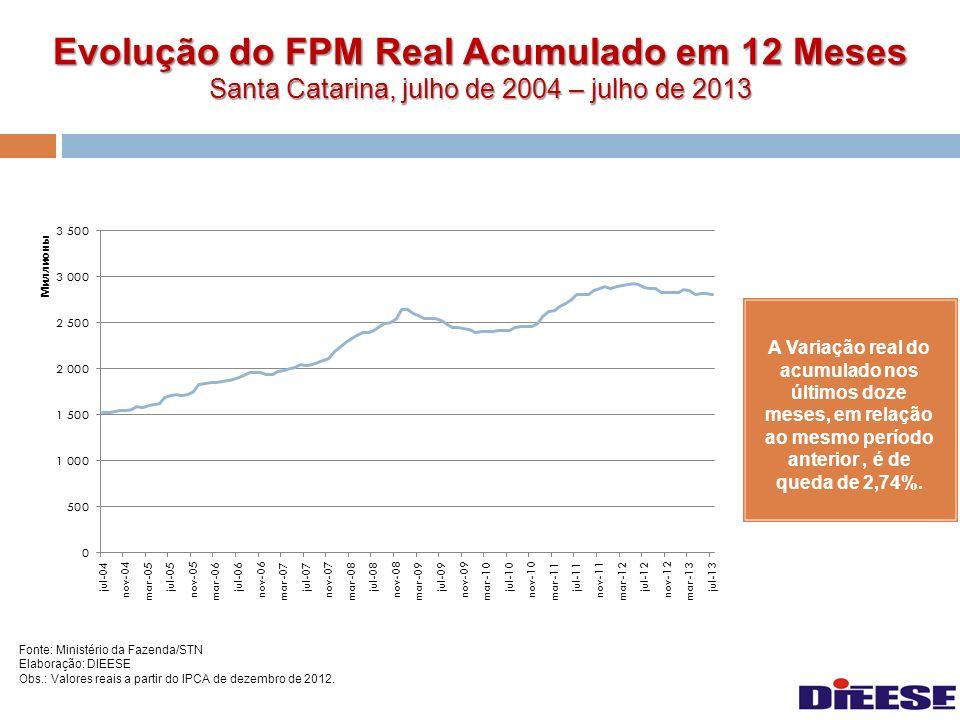 Evolução do FPM Real Acumulado em 12 Meses Santa Catarina, julho de 2004 – julho de 2013 Fonte: Ministério da Fazenda/STN Elaboração: DIEESE Obs.: Val