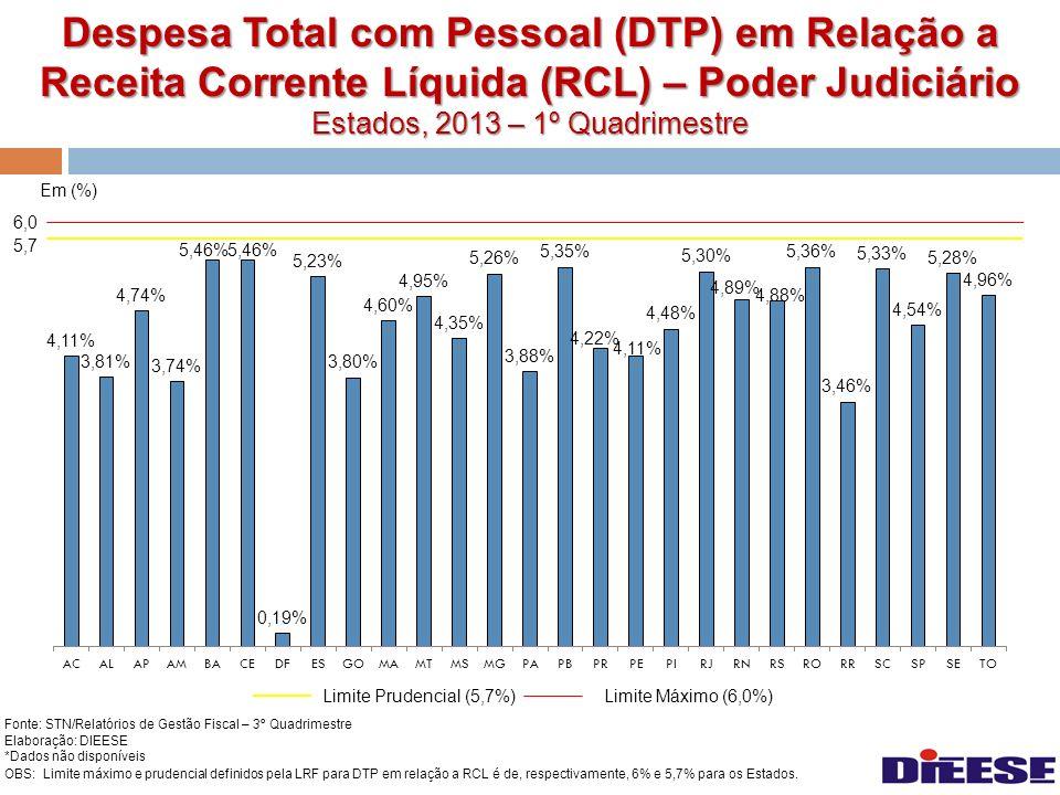 Despesa Total com Pessoal (DTP) em Relação a Receita Corrente Líquida (RCL) – Poder Judiciário Estados, 2013 – 1º Quadrimestre Em (%) Fonte: STN/Relat