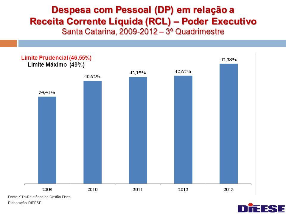 Despesa com Pessoal (DP) em relação a Receita Corrente Líquida (RCL) – Poder Executivo Santa Catarina, 2009-2012 – 3º Quadrimestre Fonte: STN/Relatóri