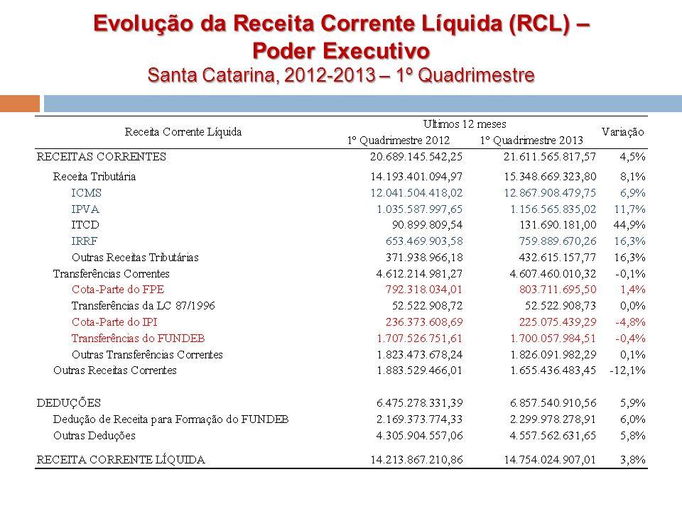 Evolução da Receita Corrente Líquida (RCL) – Poder Executivo Santa Catarina, 2012-2013 – 1º Quadrimestre
