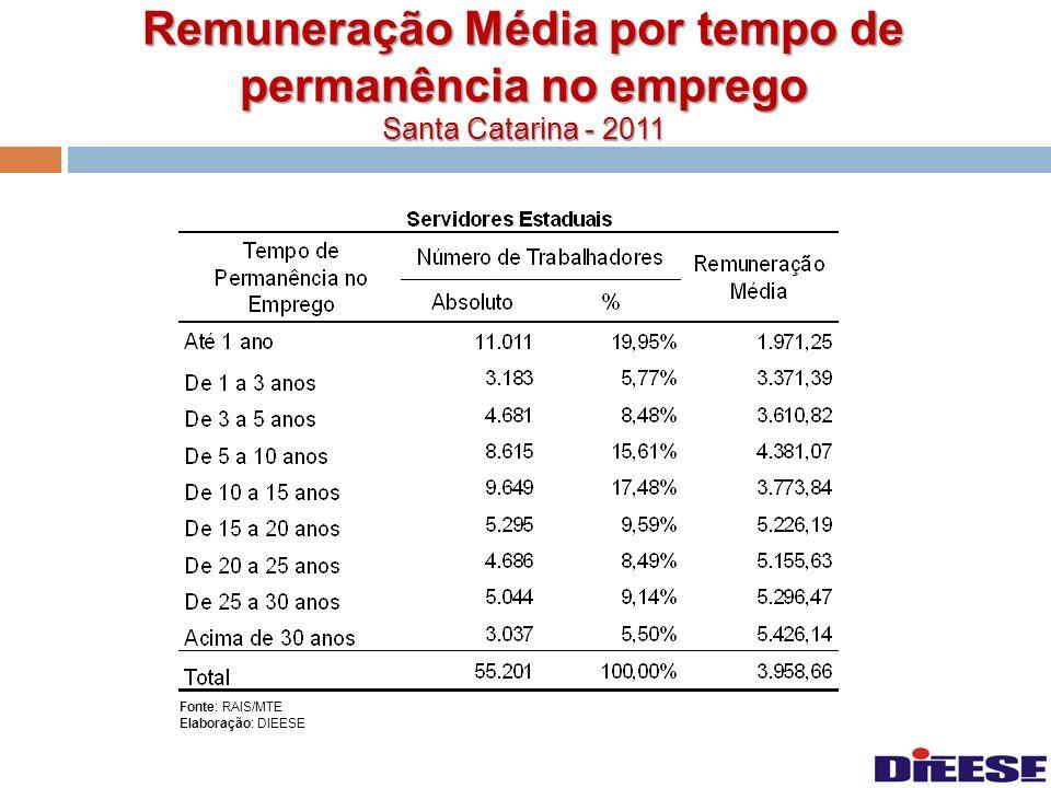 Remuneração Média por tempo de permanência no emprego Santa Catarina - 2011 Fonte: RAIS/MTE Elaboração: DIEESE
